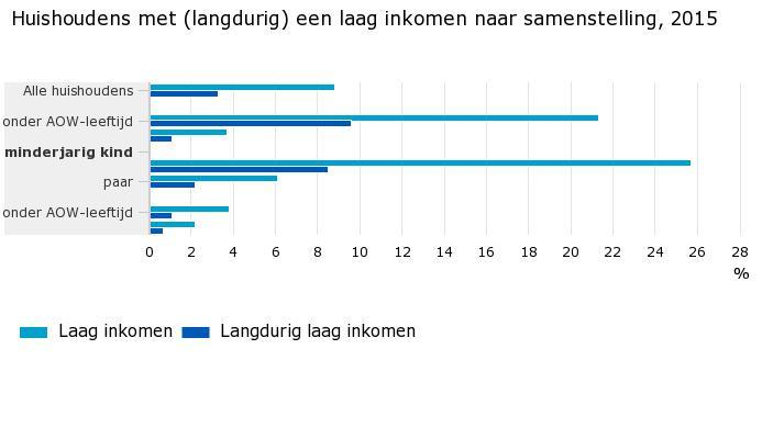 Huishoudens-met-langdurig-een-laag-inkomen-naar-samenstelling-2015-17-02-03