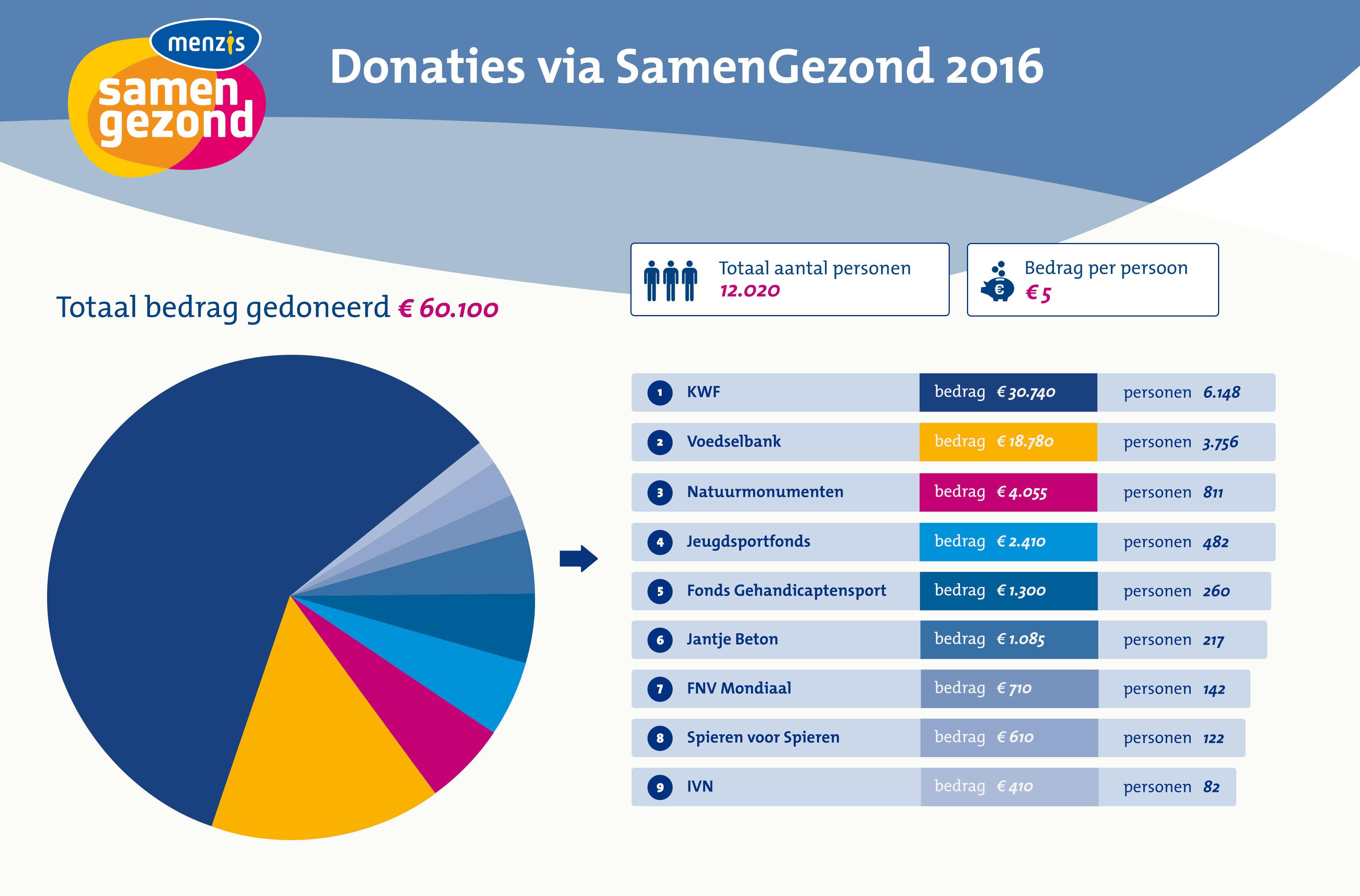 2017Infographic SamenGezond Donaties 2016