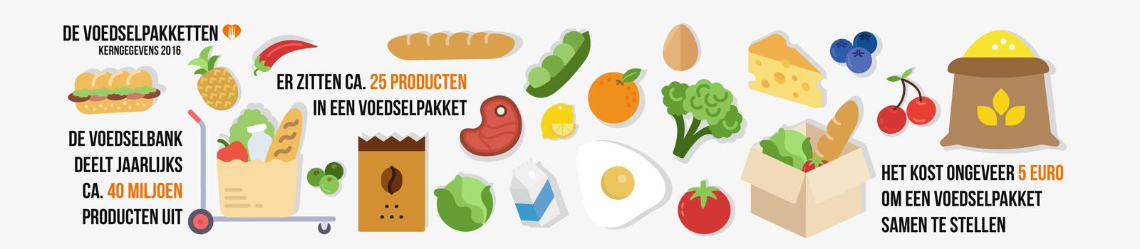 Voedselpakket slider